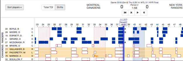 On Dominic Moore's goal for the Rangers, three Canadiens were trapped on the ice for 1:31 each.