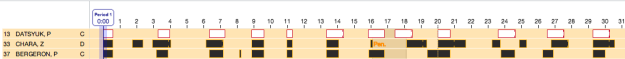 Comparison of Datsyuk, Chara, and Bergeron's shifts in Game 1.